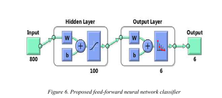 A Facial Motion Capture System Based on Neural Network